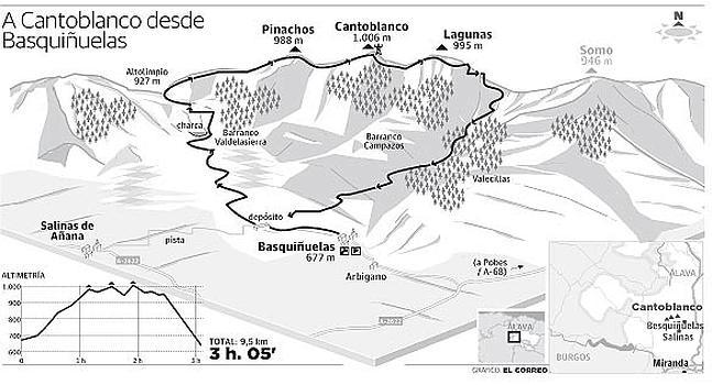 Montes de Basquiñuelas (Álava). Entre los ríos Omecillo y Bayas